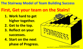 Stairway Escher Model of Teambuilding Progress by Square Wheels